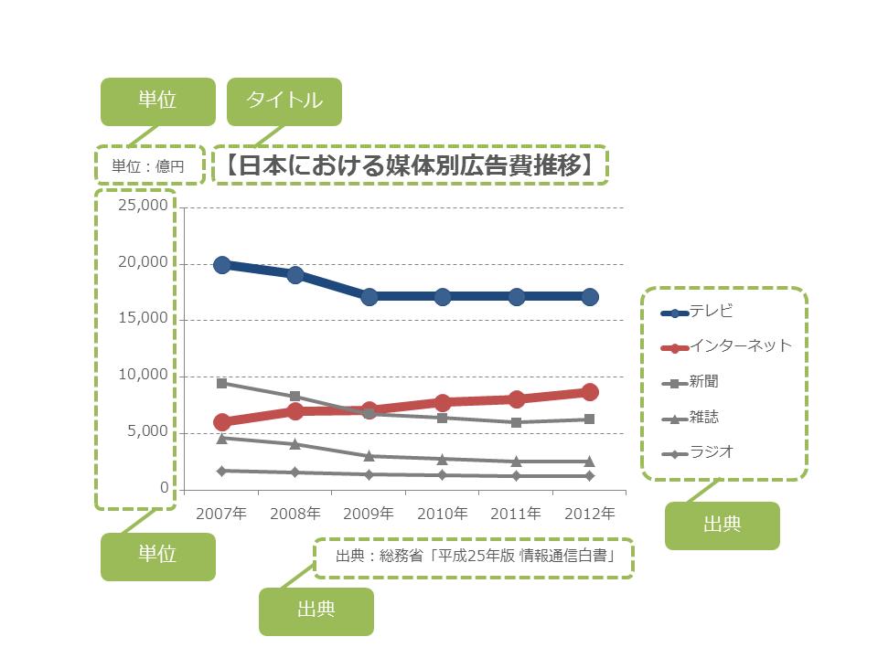 3506-01:意外と出来ていない、グラフお作法の初歩