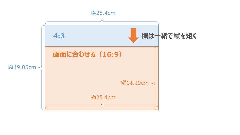 3535-2:パワーポイントで16:9を選択する時には注意!